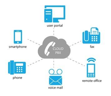 cloud_pbx_unified_communications.jpg
